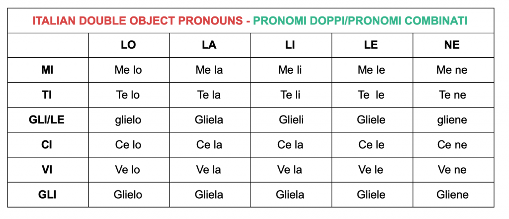 THE DOUBLE OBJECT PRONOUNS IN ITALIAN - Smart Italian Learning